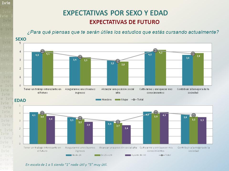EXPECTATIVAS POR SEXO Y EDAD En escala de 1 a 5 siendo 1 nada útil y 5 muy útil. EXPECTATIVAS DE FUTURO ¿Para qué piensas que te serán útiles los estu