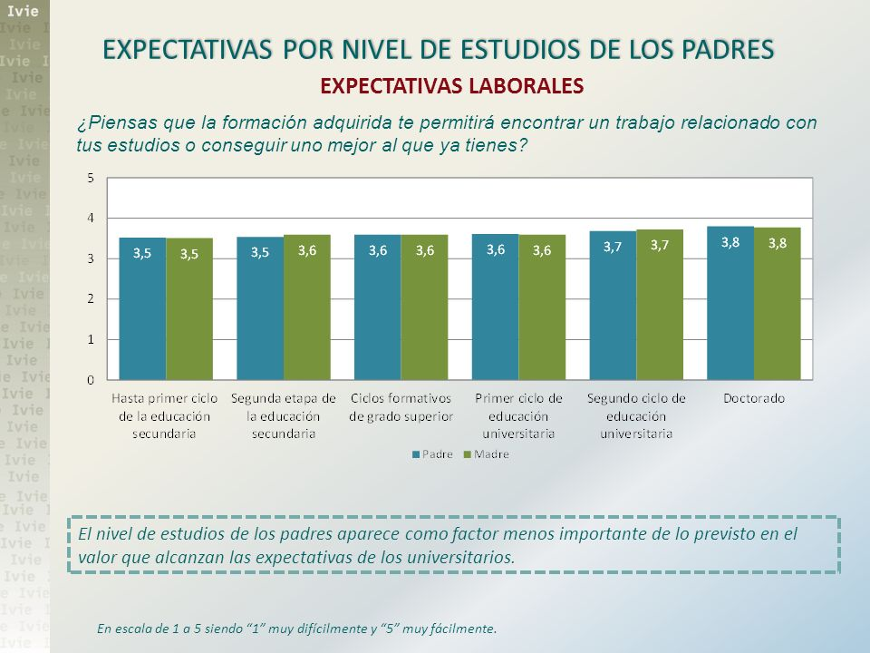 EXPECTATIVAS POR NIVEL DE ESTUDIOS DE LOS PADRES EXPECTATIVAS LABORALES ¿Piensas que la formación adquirida te permitirá encontrar un trabajo relacion