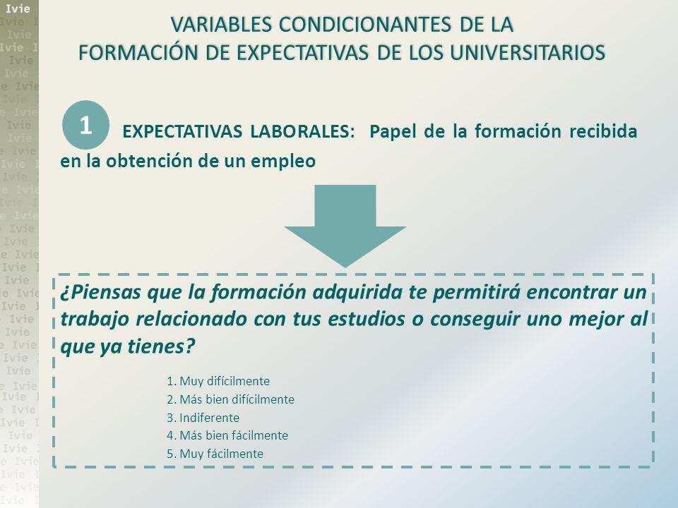 VARIABLES CONDICIONANTES DE LA FORMACIÓN DE EXPECTATIVAS DE LOS UNIVERSITARIOS EXPECTATIVAS LABORALES: Papel de la formación recibida en la obtención