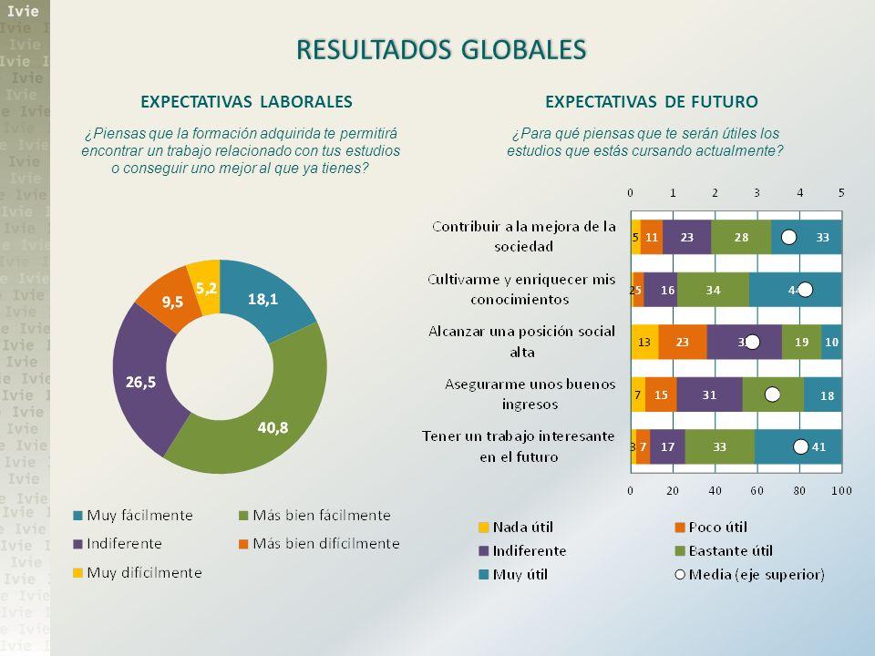 RESULTADOS GLOBALES EXPECTATIVAS LABORALES ¿Piensas que la formación adquirida te permitirá encontrar un trabajo relacionado con tus estudios o conseg