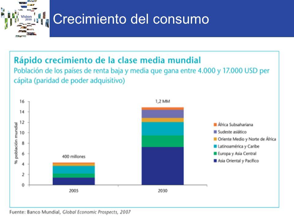 Crecimiento del consumo