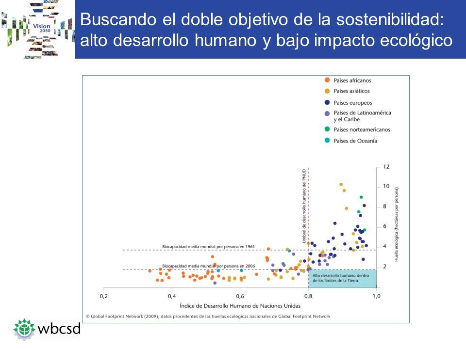 Buscando el doble objetivo de la sostenibilidad: alto desarrollo humano y bajo impacto ecológico