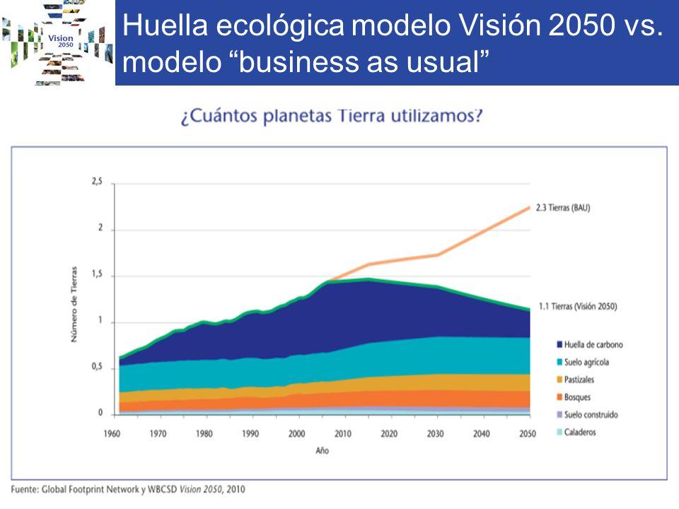 Huella ecológica modelo Visión 2050 vs. modelo business as usual 15