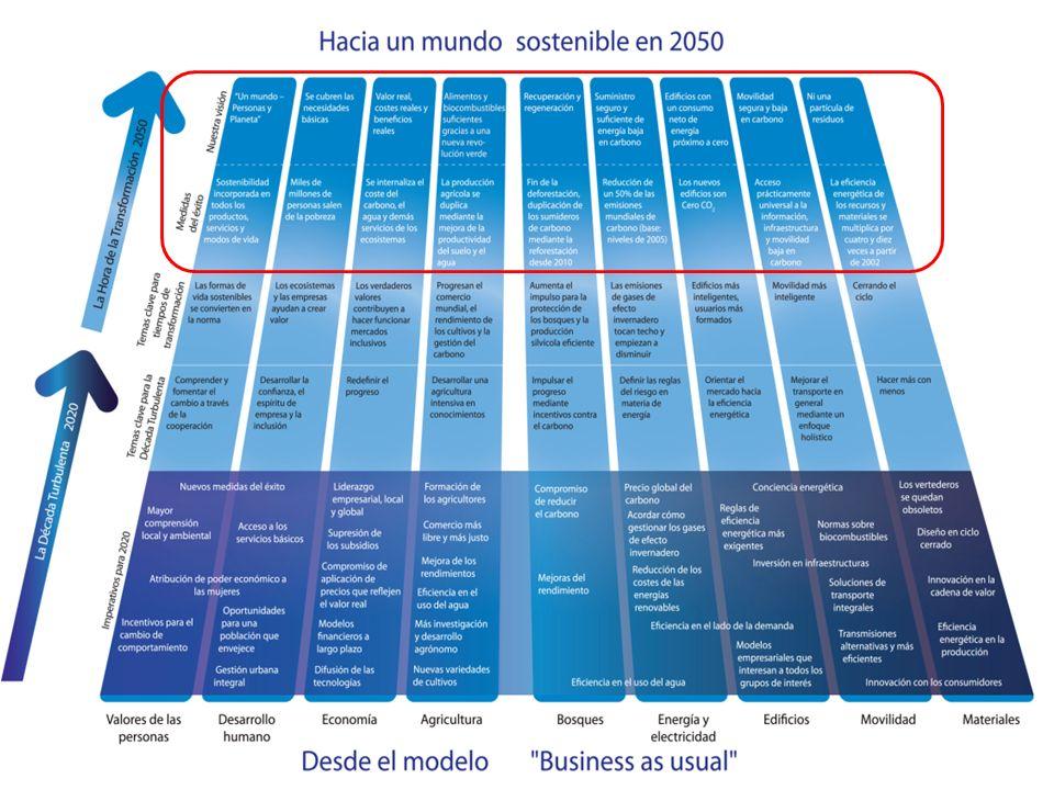 La Hoja de Ruta hacia 2050 y sus nueve elementos 19