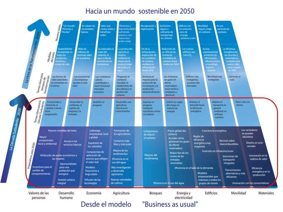 La Hoja de Ruta hacia 2050 y sus nueve elementos 21