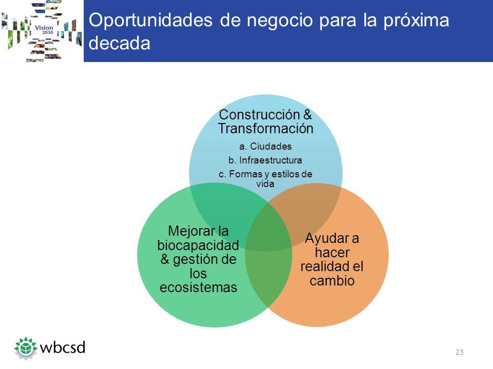 Oportunidades de negocio para la próxima decada Construcción & Transformación a. Ciudades b. Infraestructura c. Formas y estilos de vida Ayudar a hace