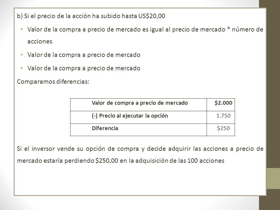 b) Si el precio de la acción ha subido hasta US$20,00 Valor de la compra a precio de mercado es igual al precio de mercado * número de acciones Valor