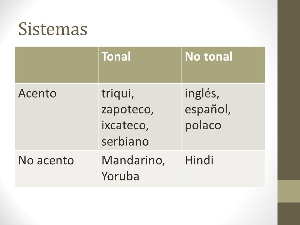 Tono y acento en palabras triquis TonoPalabraGlosa 1.1na.tĩparpadear 2.2a.mãcuando 3.3tʃa.tãpiña 4.4tu.ʔβirayo de relámpago 3.5tʃu.kwahculebra