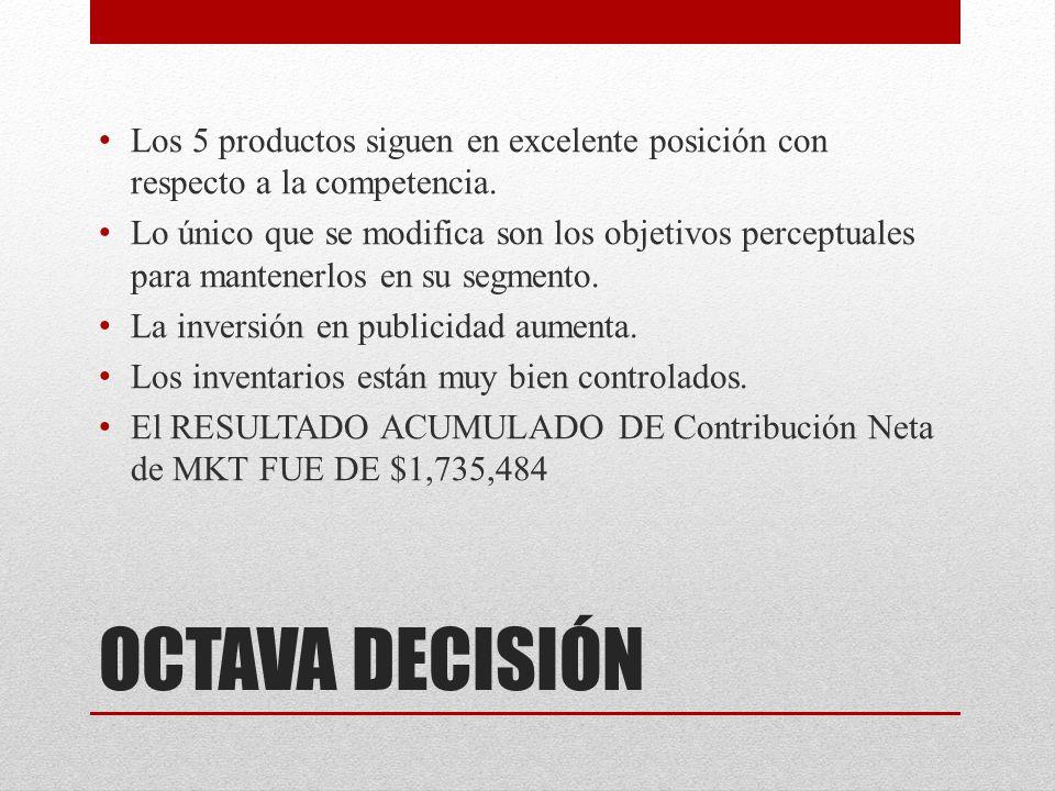 OCTAVA DECISIÓN Los 5 productos siguen en excelente posición con respecto a la competencia.
