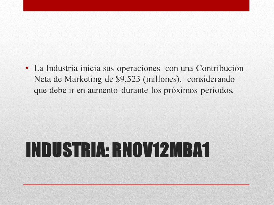 INDUSTRIA: RNOV12MBA1 La Industria inicia sus operaciones con una Contribución Neta de Marketing de $9,523 (millones), considerando que debe ir en aumento durante los próximos periodos.