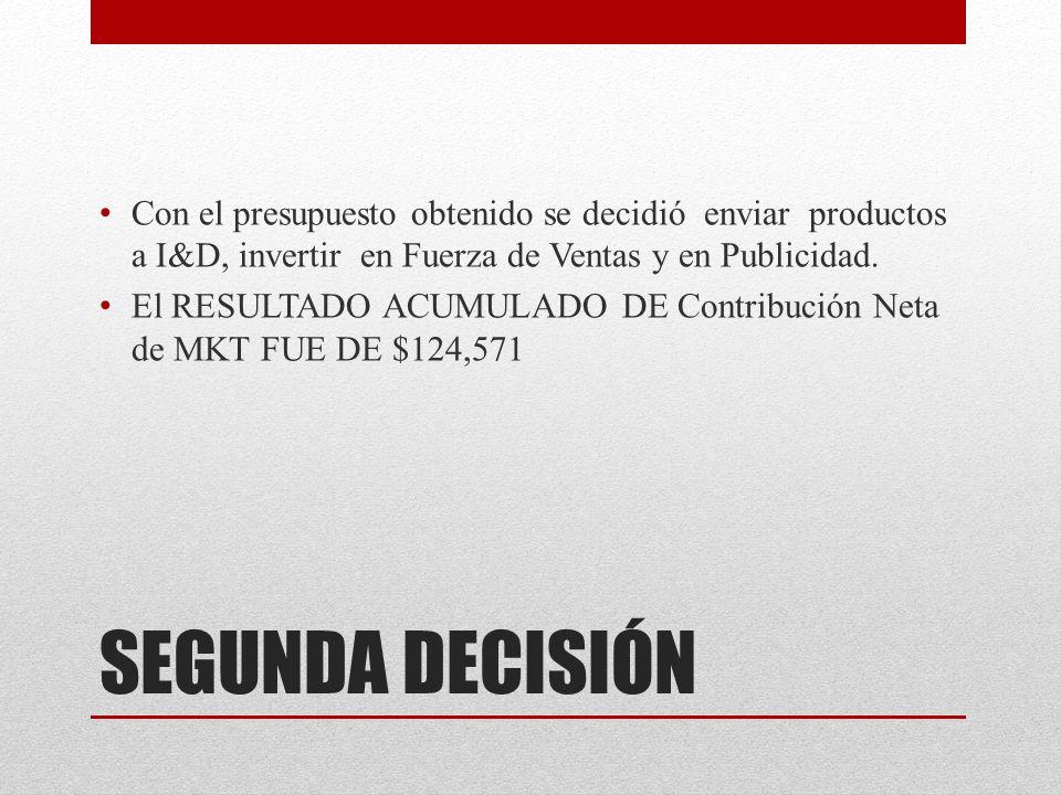 SEGUNDA DECISIÓN Con el presupuesto obtenido se decidió enviar productos a I&D, invertir en Fuerza de Ventas y en Publicidad.