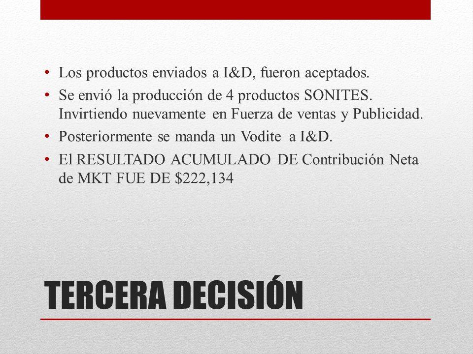TERCERA DECISIÓN Los productos enviados a I&D, fueron aceptados.