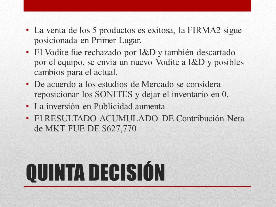 QUINTA DECISIÓN La venta de los 5 productos es exitosa, la FIRMA2 sigue posicionada en Primer Lugar.