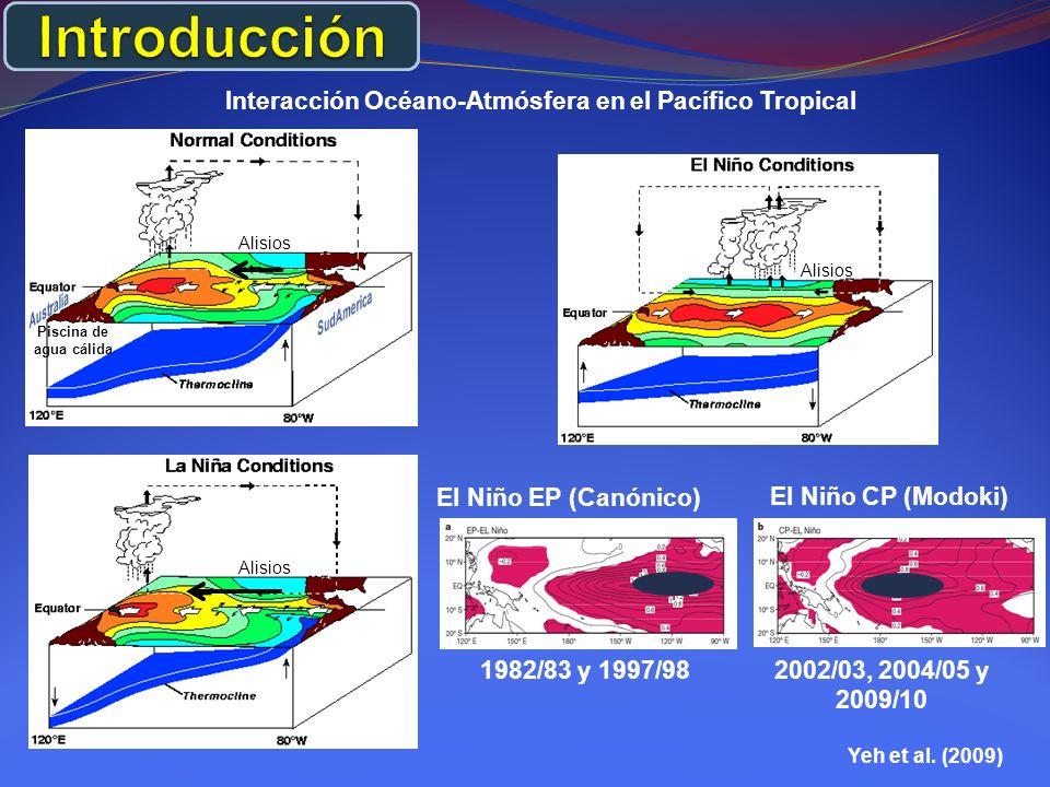 Interacción Océano-Atmósfera en el Pacífico Tropical Alisios Piscina de agua cálida Alisios El Niño EP (Canónico) 1982/83 y 1997/982002/03, 2004/05 y 2009/10 El Niño CP (Modoki) Yeh et al.