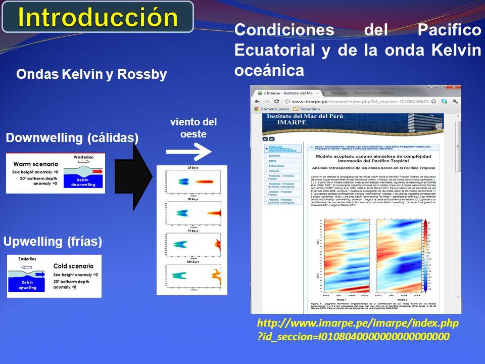 Condiciones del Pacifico Ecuatorial y de la onda Kelvin oceánica http://www.imarpe.pe/imarpe/index.php ?id_seccion=I0108040000000000000000 Ondas Kelvin y Rossby Downwelling (cálidas) Upwelling (frías) viento del oeste