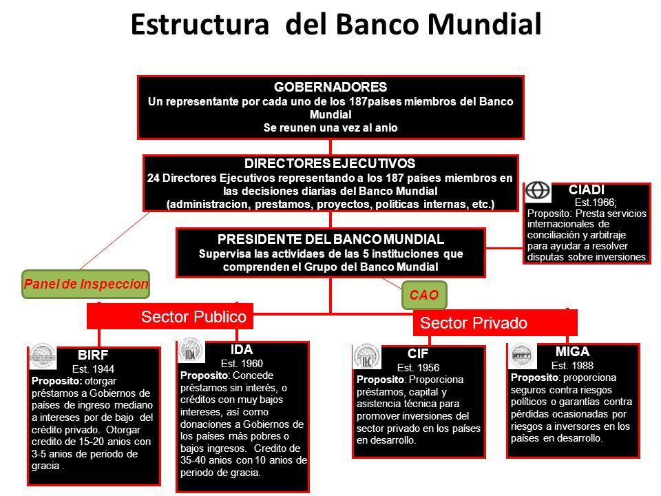 Estructura del Banco Mundial BIRF Est. 1944 Proposito: otorgar préstamos a Gobiernos de países de ingreso mediano a intereses por de bajo del crédito