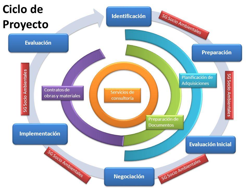 Identificación Preparación Evaluación Inicial Negociación Implementación Evaluación Planificación de Adquisiciones Preparación de Documentos Servicios de consultoría Contratos de obras y materiales Ciclo de Proyecto SG Socio Ambientales