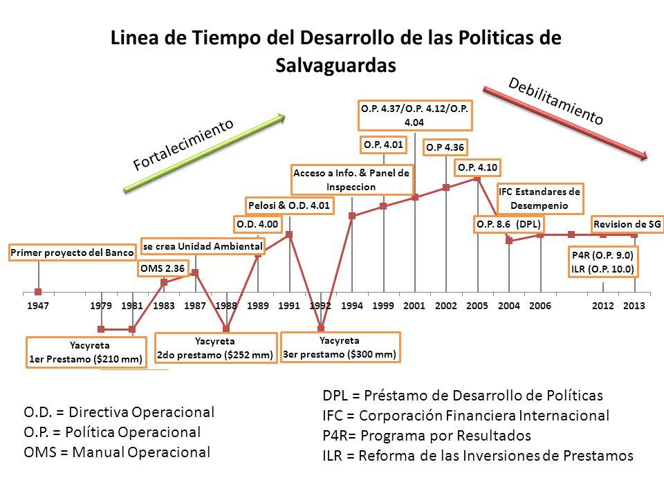 O.D. = Directiva Operacional O.P. = Política Operacional OMS = Manual Operacional DPL = Préstamo de Desarrollo de Políticas IFC = Corporación Financie