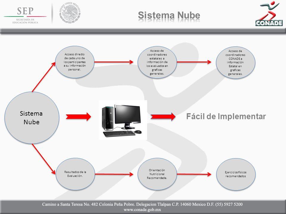 Fácil de Implementar Sistema Nube Acceso directo de cada uno de los participantes a su información personal.