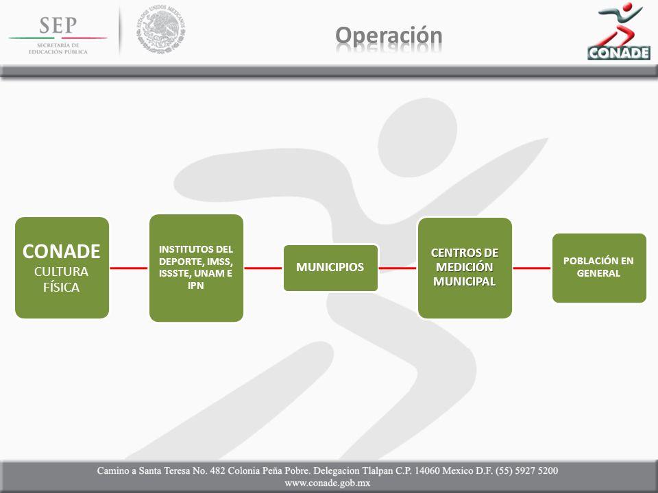 CONADE CULTURA FÍSICA INSTITUTOS DEL DEPORTE, IMSS, ISSSTE, UNAM E IPN MUNICIPIOS CENTROS DE MEDICIÓN MUNICIPAL POBLACIÓN EN GENERAL