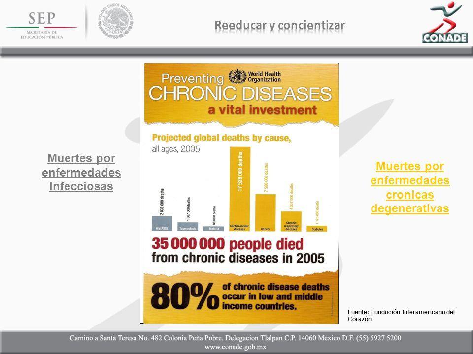 Muertes por enfermedades Infecciosas Muertes por enfermedades cronicas degenerativas Fuente: Fundación Interamericana del Corazón