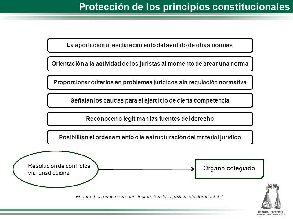 La aportación al esclarecimiento del sentido de otras normas Resolución de conflictos vía jurisdiccional Órgano colegiado Fuente: Los principios const