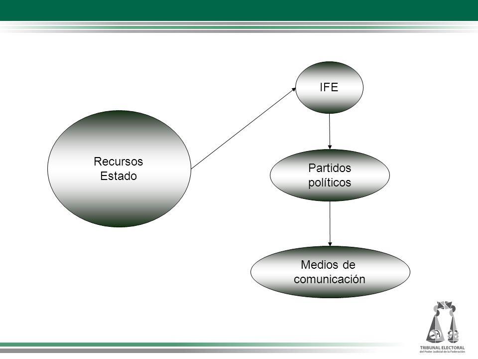 Recursos Estado IFE Partidos políticos Medios de comunicación