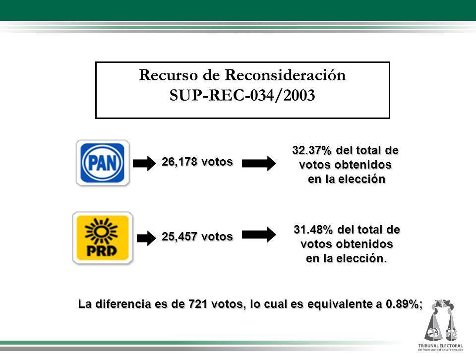 26,178 votos 32.37% del total de votos obtenidos en la elección 25,457 votos 31.48% del total de votos obtenidos en la elección. La diferencia es de 7