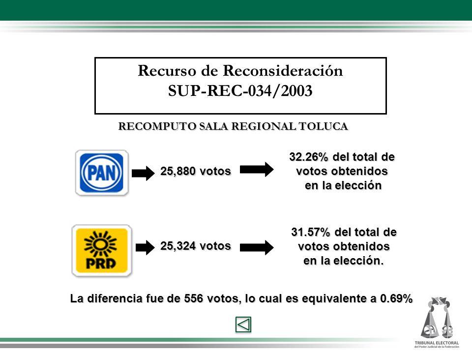 25,880votos 25,880 votos 32.26%del total de 32.26% del total de votos obtenidos en la elección 25,324 votos 31.57% del total de votos obtenidos en la elección.