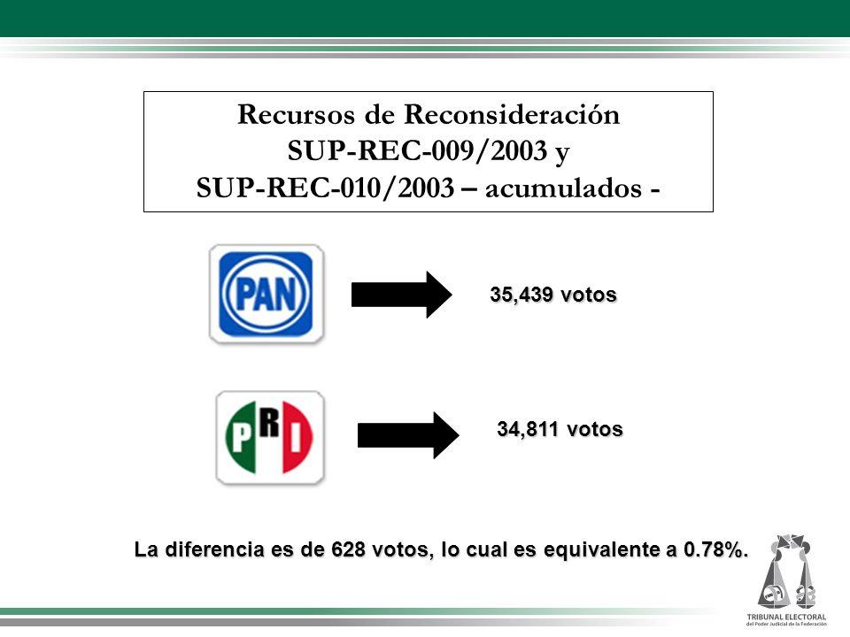 Recursos de Reconsideración SUP-REC-009/2003 y SUP-REC-010/2003 – acumulados - 35,439votos 35,439 votos 34,811votos 34,811 votos La diferencia es de 6