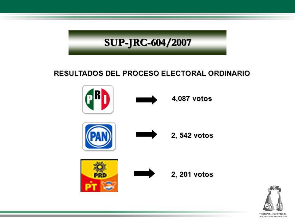 SUP-JRC-604/2007 4,087votos 4,087 votos 2, 542 votos RESULTADOS DEL PROCESO ELECTORAL ORDINARIO 2, 201 votos