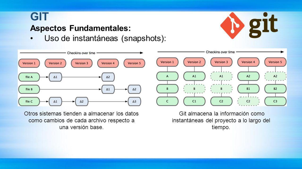 GIT Aspectos Fundamentales: Uso de instantáneas (snapshots): Otros sistemas tienden a almacenar los datos como cambios de cada archivo respecto a una