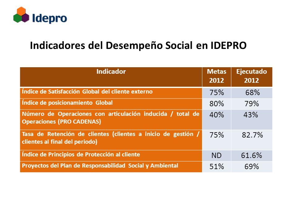 Gestión del Desempeño Social y de la Responsabilidad Social y Ambiental Indicadores del Desempeño Social en IDEPRO IndicadorMetas 2012 Ejecutado 2012 Índice de Satisfacción Global del cliente externo 75% 68% Índice de posicionamiento Global 80%79% Número de Operaciones con articulación inducida / total de Operaciones (PRO CADENAS) 40%43% Tasa de Retención de clientes (clientes a inicio de gestión / clientes al final del periodo) 75% 82.7% Índice de Principios de Protección al cliente ND61.6% Proyectos del Plan de Responsabilidad Social y Ambiental 51%69%