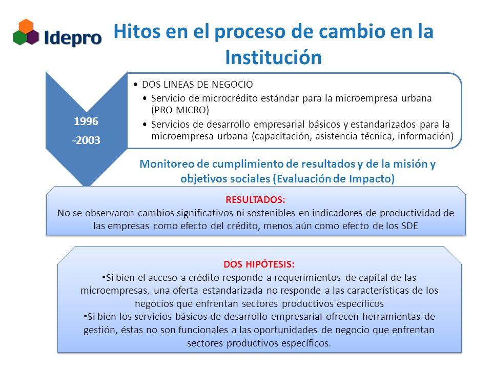 1996 -2003 DOS LINEAS DE NEGOCIO Servicio de microcrédito estándar para la microempresa urbana (PRO-MICRO) Servicios de desarrollo empresarial básicos y estandarizados para la microempresa urbana (capacitación, asistencia técnica, información) Hitos en el proceso de cambio en la Institución Monitoreo de cumplimiento de resultados y de la misión y objetivos sociales (Evaluación de Impacto) RESULTADOS: No se observaron cambios significativos ni sostenibles en indicadores de productividad de las empresas como efecto del crédito, menos aún como efecto de los SDE RESULTADOS: No se observaron cambios significativos ni sostenibles en indicadores de productividad de las empresas como efecto del crédito, menos aún como efecto de los SDE DOS HIPÓTESIS: Si bien el acceso a crédito responde a requerimientos de capital de las microempresas, una oferta estandarizada no responde a las características de los negocios que enfrentan sectores productivos específicos Si bien los servicios básicos de desarrollo empresarial ofrecen herramientas de gestión, éstas no son funcionales a las oportunidades de negocio que enfrentan sectores productivos específicos.