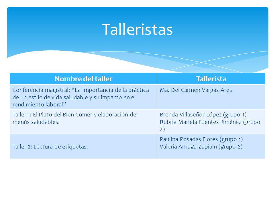 Nombre del tallerTallerista Conferencia magistral: La Importancia de la práctica de un estilo de vida saludable y su impacto en el rendimiento laboral