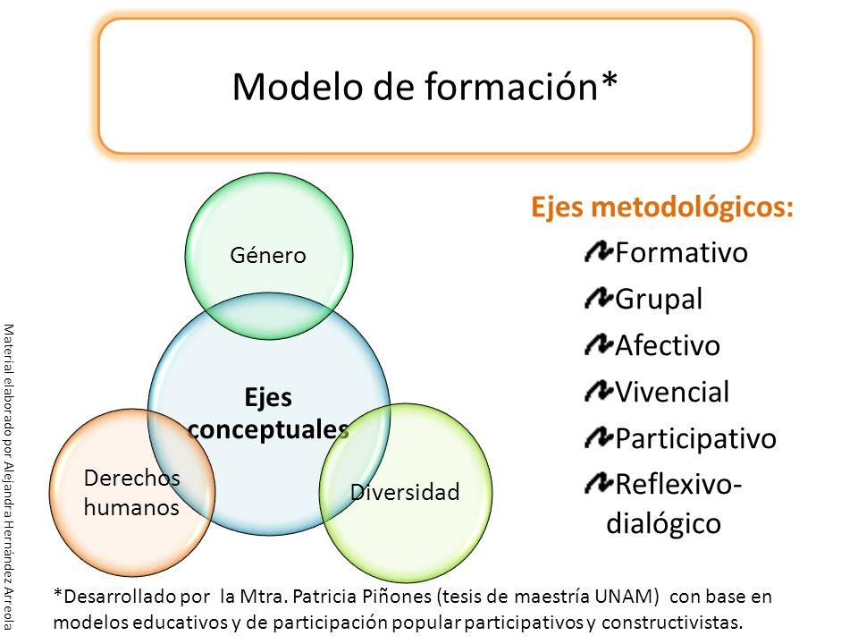 Ejes metodológicos: Formativo Grupal Afectivo Vivencial Participativo Reflexivo- dialógico Modelo de formación* *Desarrollado por la Mtra. Patricia Pi