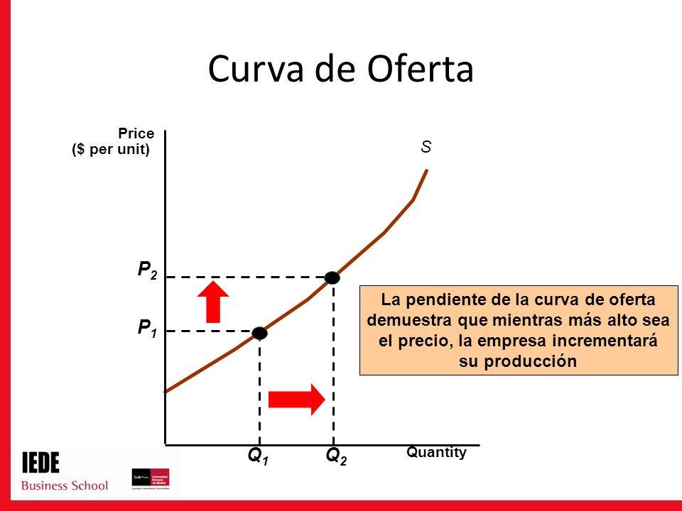 Curva de Oferta S La pendiente de la curva de oferta demuestra que mientras más alto sea el precio, la empresa incrementará su producción Quantity Price ($ per unit) P1P1 Q1Q1 P2P2 Q2Q2