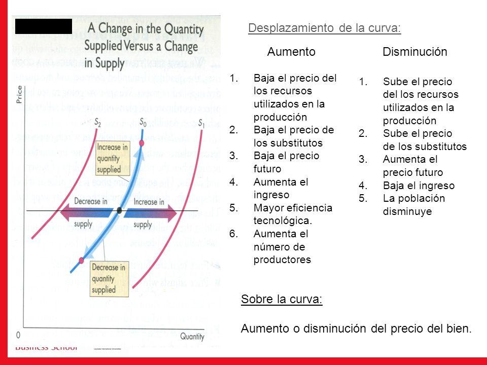 1.Baja el precio del los recursos utilizados en la producción 2.Baja el precio de los substitutos 3.Baja el precio futuro 4.Aumenta el ingreso 5.Mayor eficiencia tecnológica.