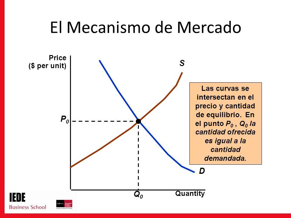 El Mecanismo de Mercado Quantity D S Las curvas se intersectan en el precio y cantidad de equilibrio. En el punto P 0, Q 0 la cantidad ofrecida es igu