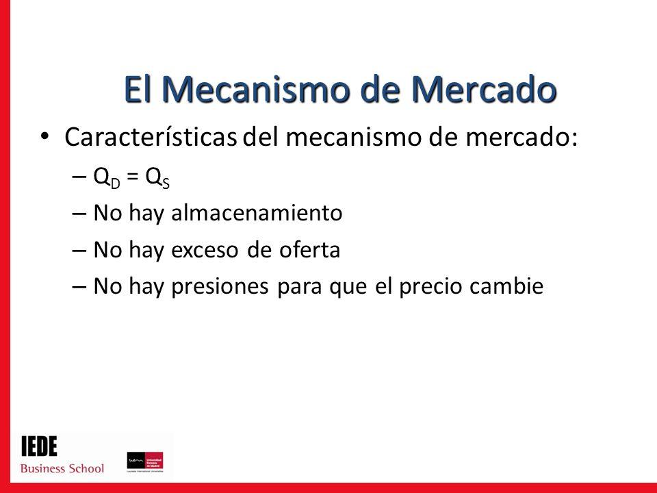 Características del mecanismo de mercado: – Q D = Q S – No hay almacenamiento – No hay exceso de oferta – No hay presiones para que el precio cambie El Mecanismo de Mercado