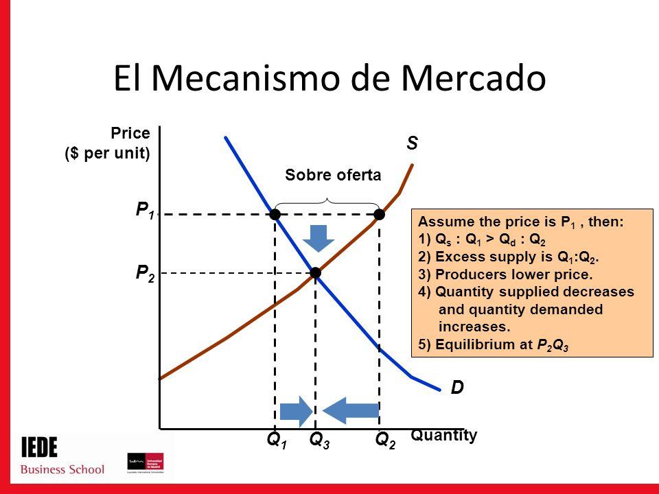 D S Q1Q1 Assume the price is P 1, then: 1) Q s : Q 1 > Q d : Q 2 2) Excess supply is Q 1 :Q 2.