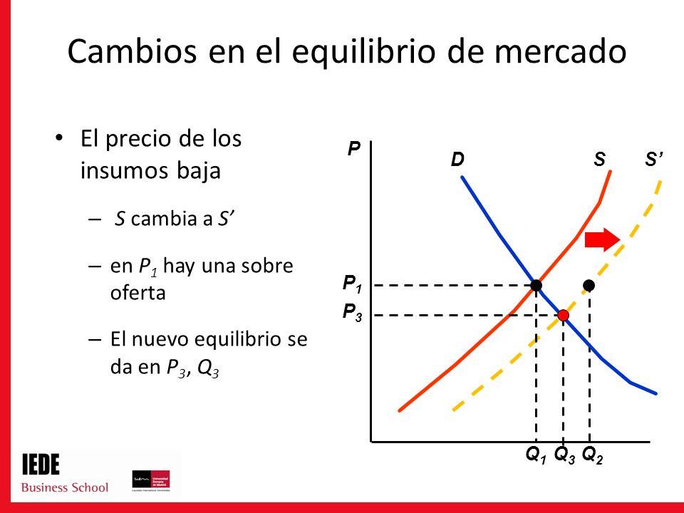 S Q2Q2 El precio de los insumos baja – S cambia a S – en P 1 hay una sobre oferta – El nuevo equilibrio se da en P 3, Q 3 P SD P3P3 Q3Q3 Q1Q1 P1P1 Cambios en el equilibrio de mercado