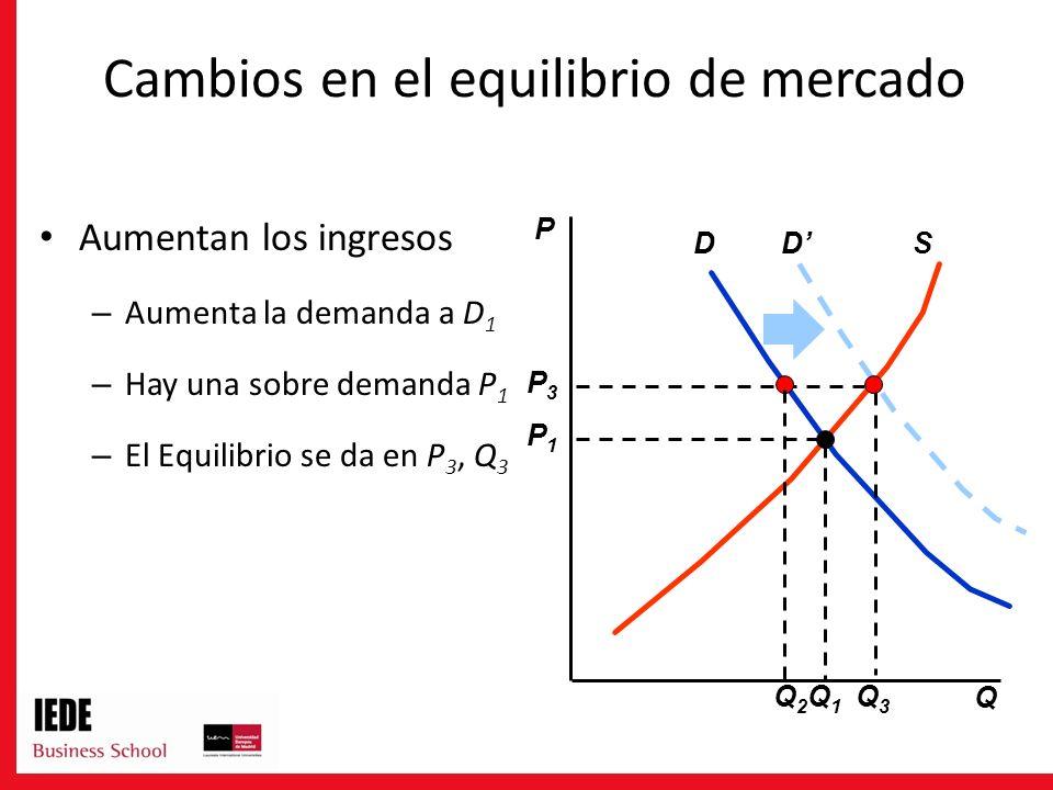 DSD Q3Q3 P3P3 Q2Q2 Aumentan los ingresos – Aumenta la demanda a D 1 – Hay una sobre demanda P 1 – El Equilibrio se da en P 3, Q 3 P Q Q1Q1 P1P1 Cambios en el equilibrio de mercado