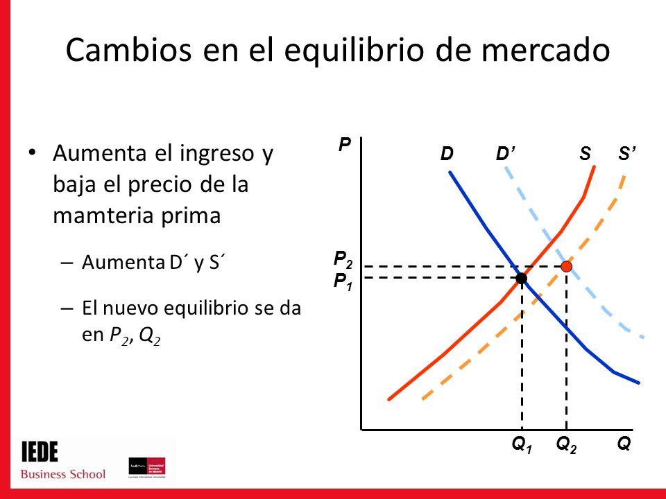 DS Aumenta el ingreso y baja el precio de la mamteria prima – Aumenta D´ y S´ – El nuevo equilibrio se da en P 2, Q 2 P Q S P2P2 Q2Q2 D P1P1 Q1Q1 Cambios en el equilibrio de mercado