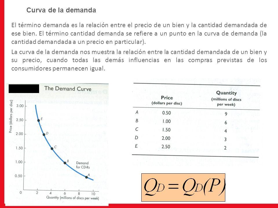 El término demanda es la relación entre el precio de un bien y la cantidad demandada de ese bien. El término cantidad demanda se refiere a un punto en