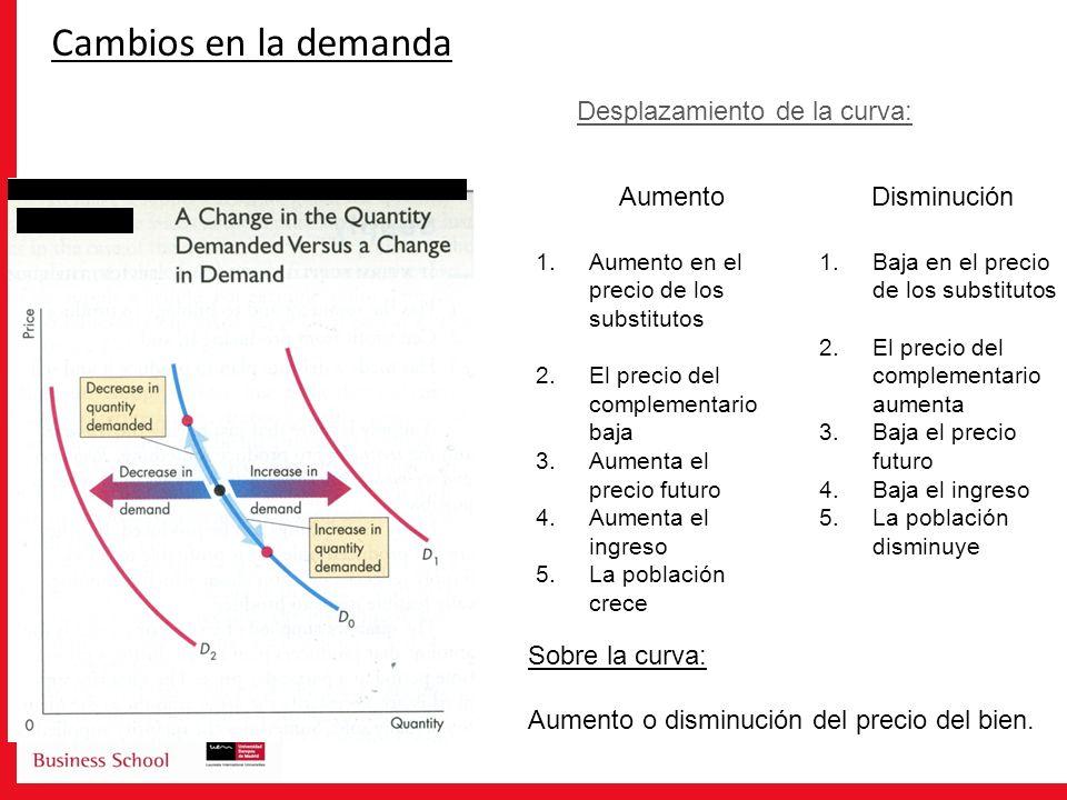 Cambios en la demanda 1.Aumento en el precio de los substitutos 2.El precio del complementario baja 3.Aumenta el precio futuro 4.Aumenta el ingreso 5.
