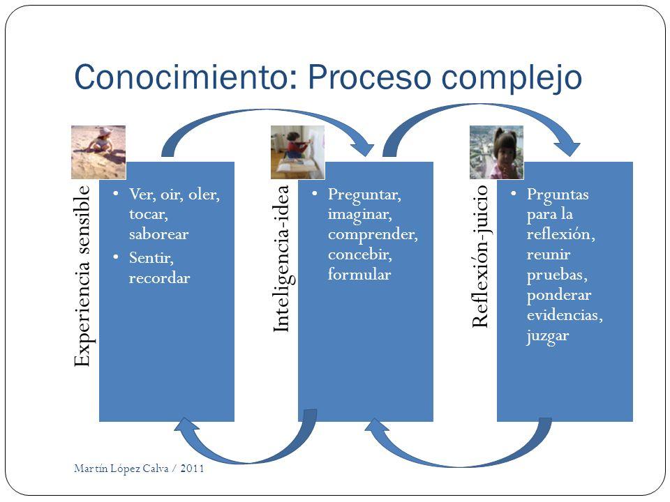 Conocimiento: Proceso complejo Martín López Calva / 2011 Experiencia sensible Ver, oir, oler, tocar, saborear Sentir, recordar Inteligencia-idea Pregu