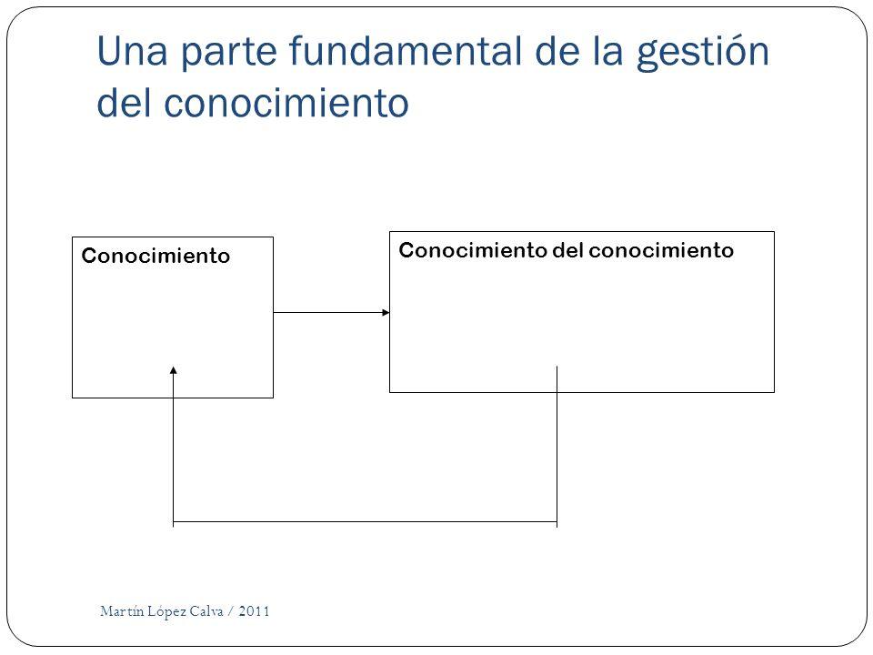 Una parte fundamental de la gestión del conocimiento Martín López Calva / 2011 Conocimiento Conocimiento del conocimiento