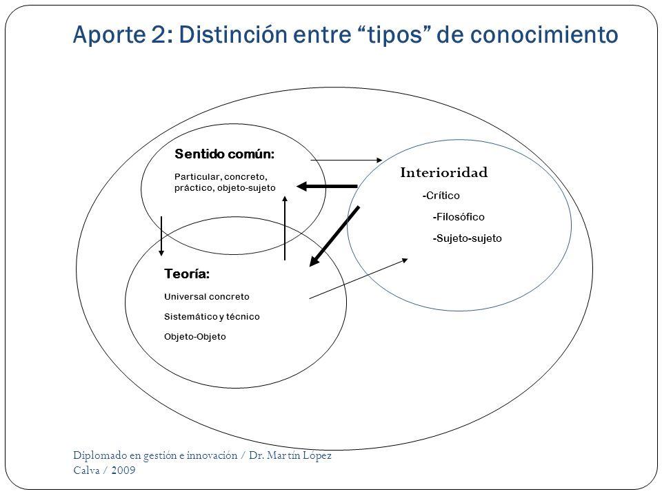 Aporte 2: Distinción entre tipos de conocimiento Diplomado en gestión e innovación / Dr. Martín López Calva / 2009 : --Crítico -Filosófico -Sujeto-suj