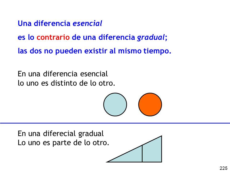 225 Una diferencia esencial es lo contrario de una diferencia gradual; las dos no pueden existir al mismo tiempo. En una diferencia esencial lo uno es